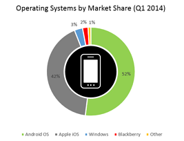operating systems by market share resized 600
