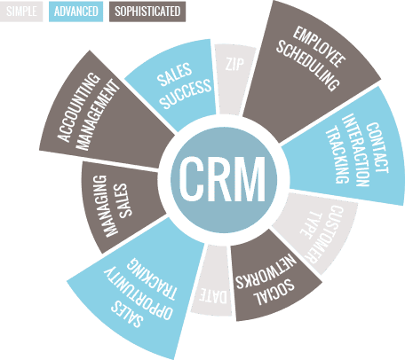 The many components of CRM