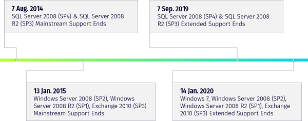 LP_Microsoft-EOL_timeline-graphic (1)