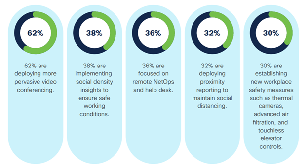 Networking teams safe return to the workplace data