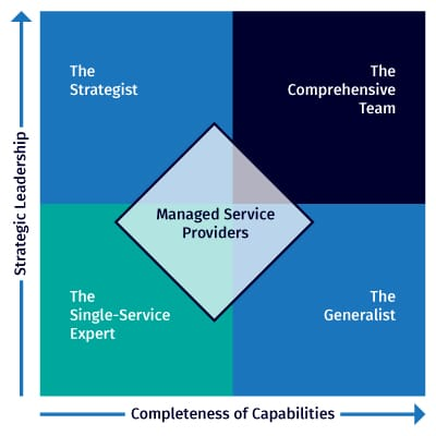 Managed Service Providers Quadrant Lazorpoint