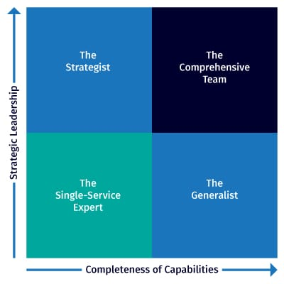 Quadrant of Managed Service Providers