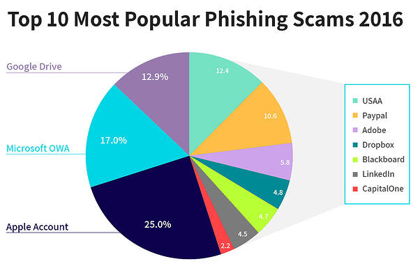 most-popular-phishing-scams-2016.jpg